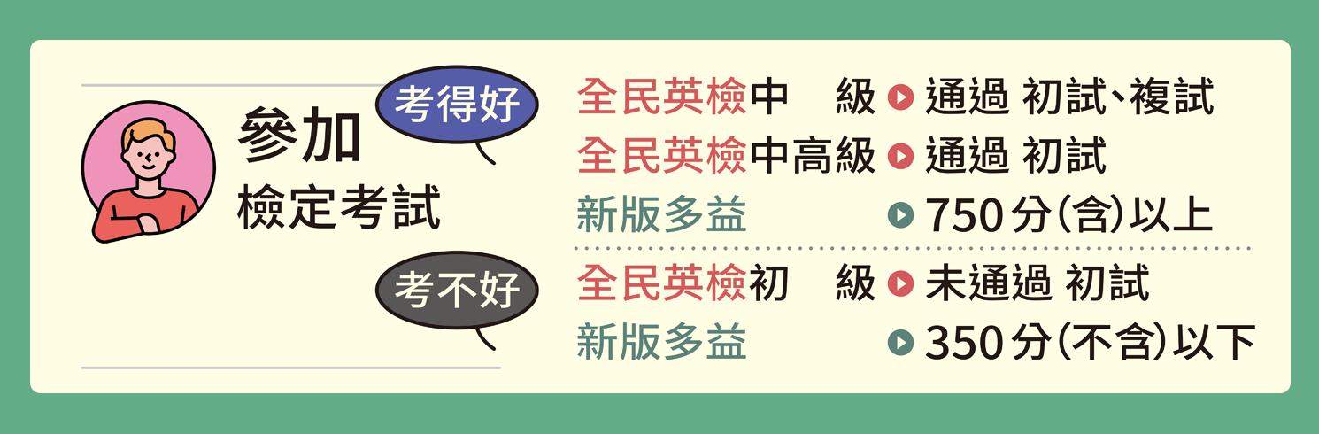 【GEPT / TOEIC 檢定獨享】考得好免費,考不好退費!成績計算方式