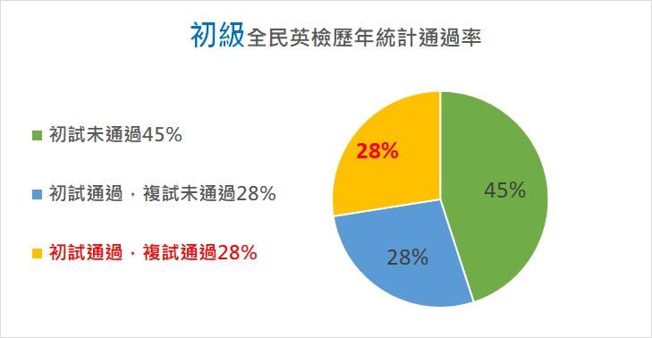 根據大考中心的數據初級初試通過率僅55%,其中初試+複試皆通過比例約28%!!