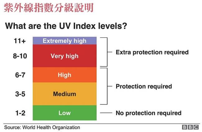 紫外線指數分級說明